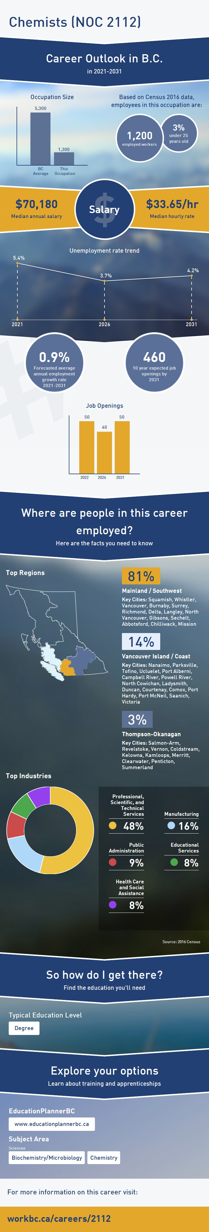 Workbc career compass share this infographic malvernweather Image collections