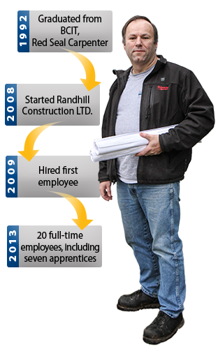 Randy and his history flow chart. 1992 graduated from BCIT, Red Seal Carpenter. 2008 started Randhill Construction Limited. 2009 Hired first employee. 2013 20 full-time employees, including seven apprentices
